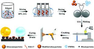 <b>Durable</b> superamphiphobic <b>coatings</b> from one-step electrostatic ...