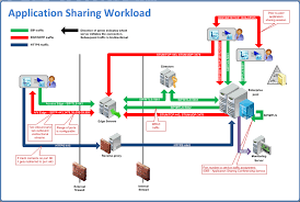 lync traffic flow diagrams   lync workloads and ports   concurrency    lync server application sharing workload