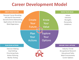 best ideas about career planning career advice career development model dodgen co careerguidance dodgenco