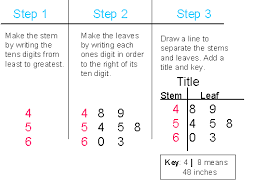 intermediate test prep math   grade   know how to create  read    how to make a stem and leaf diagram