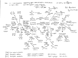 17 best images about chemistry help chemical mind map organic chemistry synthesis reaction