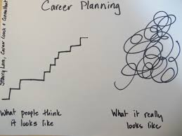 planning your career a diagram of what people think it looks like career planning 101