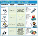 Different Types of Sensors with their Applications - Edgefxkits