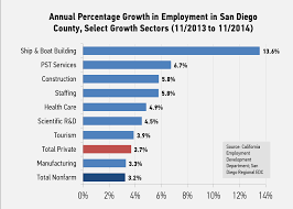manpower employment report san diego regional it remains clear that 2014 has been an outstanding year for job growth in the region san diego s key traded industries led the way and the region is far