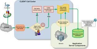 best images of microsoft visio sample diagrams   microsoft    visio call flow diagram template