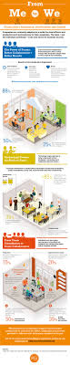 best images about teamwork ants teaching social why the most innovative companies are collaborative infographic