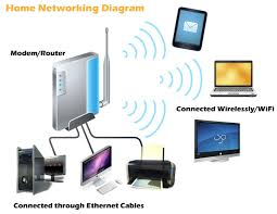 what is a home computer network    a primer   dynamixs technologieshome computer network   example
