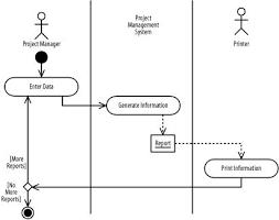 activities on pinterestactivity diagram example