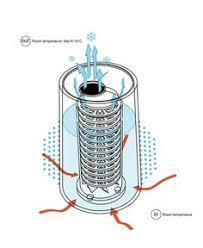 <b>7</b> лучших изображений доски «air conditioner repair» за 2015 ...