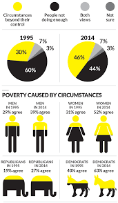 the poverty puzzle question what is the biggest cause of poverty today