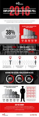 best images about career general information 2016 employment and qualifications poll infographic