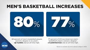 african american men s basketball players succeeding in the 80 percent of men s basketball players earned a degree in six years up 3 points and an all time high