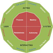a player type framework for gamification design gamification user types dodecad