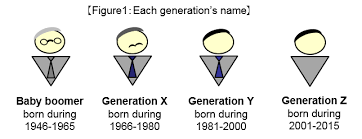 Image result for generation y