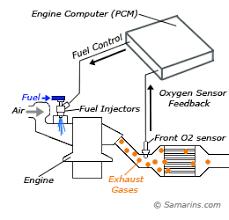 universal oxygen sensor wiring diagram bosch wire o sensor wiring blazer sensor wiring diagram blazer auto wiring diagram database 2002 f150 oxygen sensor location 2002 image