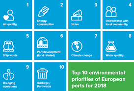 European <b>ports</b>' <b>Top</b>-<b>10</b> of environmental priorities - SAFETY4SEA