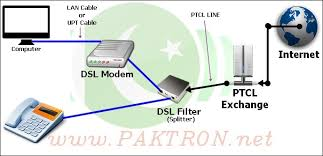 dsl installation guide  amp  how to speed up ptcl internet connection    dsl installation guide  amp  how to speed up ptcl internet connection