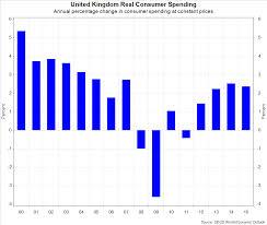 consumer spending economics consumer spending