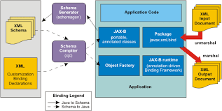 apache axis   jax ws guidedeveloping jax ws web services