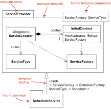 uml package diagrams notation   package  model  package import    package template service provider and bound package scheduler service