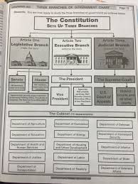 lesson plans ms georgopoulos three branches of government learning aid document
