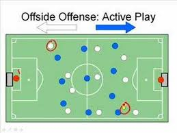 how to understand offside in soccer  football    steps
