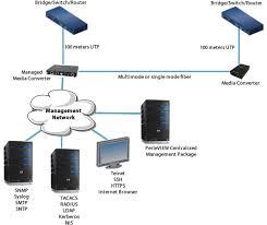 gigabit media converter managed media converter perle