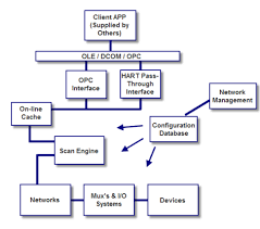 the hart server architecture