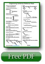 images about english grammar lessons on pinterest   english        images about english grammar lessons on pinterest   english grammar worksheets  english grammar and list of pronouns