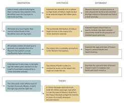 essay using scientific method   durdgereportwebfccom essay using scientific method