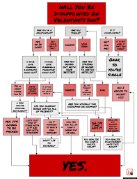 will you be disappointed on valentine s day let this flowchart valentines day chart