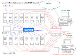 egsc hpcc general information  schematic diagramschematic diagram of the egsc hpcc hardware