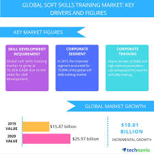 global soft skills training market to witness growth through  global soft skills training market to witness growth through 2020 owing to geographic expansion of the corporate sector reports technavio business wire