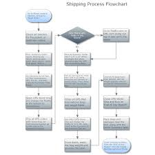 best photos of process flow chart examples   business process flow    business process example flow chart