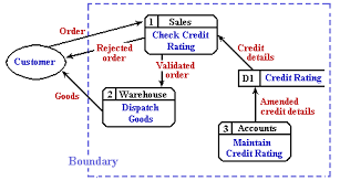 uwe cems   data flow diagramsthe top or st level dfd  describes the whole of the target system  it     bounds     the system under consideration   to simplify the diagram some notation has