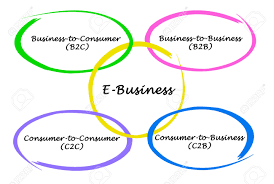 types of e business stock photo picture and royalty image stock photo types of e business