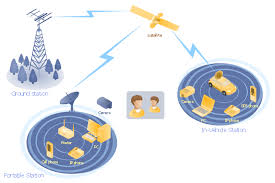 mobile satellite communication network diagram   telecommunication    mobile satellite communication network diagram