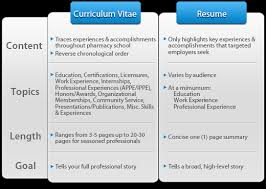 resume vs curriculum vitaeto ease it up even more  we can use a picture describing differences between resume vs curriculum vitae