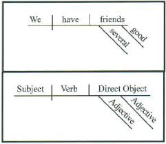 diagrammingof course  like a subject or a predicate nominative  a direct object can have modifiers  here the adjectives several and good modify the direct object