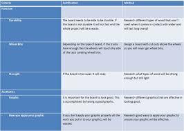 criteria to evaluate success ldesign picture