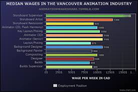 vancouver animation industry survey reveals alarming low wages and tumblr ocehrbbbgf1ve1mxto1 1280