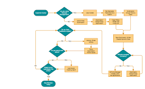how to flowchart  four most common flowchart types     of     data flowchart  see where data flows in and out of an information system or business