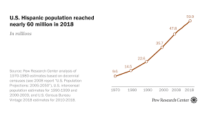 US Hispanic population reached <b>new high</b> in 2018 | Pew Research ...