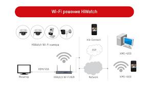 <b>IP</b>-видеокамеры с поддержкой Wi-Fi от <b>HiWatch</b> – строим ...