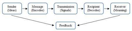 communications managementcommunication process