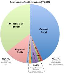 jobs community economy tourism s value in montana voices of jobs community economy