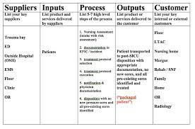use a sipoc diagram for your next quality project   the healthcare    figure   sample sipoc diagram from a previous project