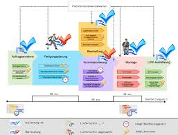 revealing the potential of manufacturing processesmanufacturing process monitoring flowchart created using conceptdraw pro enhanced   business process diagram solution from conceptdraw solution park