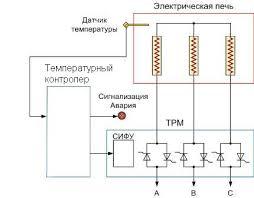 Шкаф регулирования температурой печей, <b>камер</b> ...