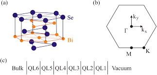 Figure 1. (a) The structure of the Bi2Se3 <b>crystal</b> within one <b>QL</b>. (b)...